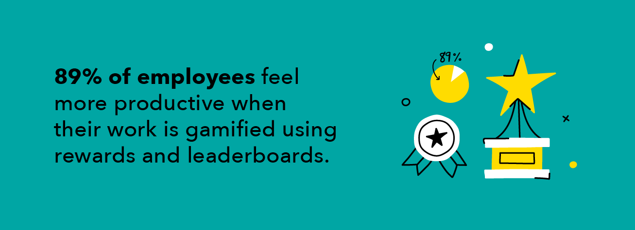 89% of employees feel more productive when their work is gamified with rewards